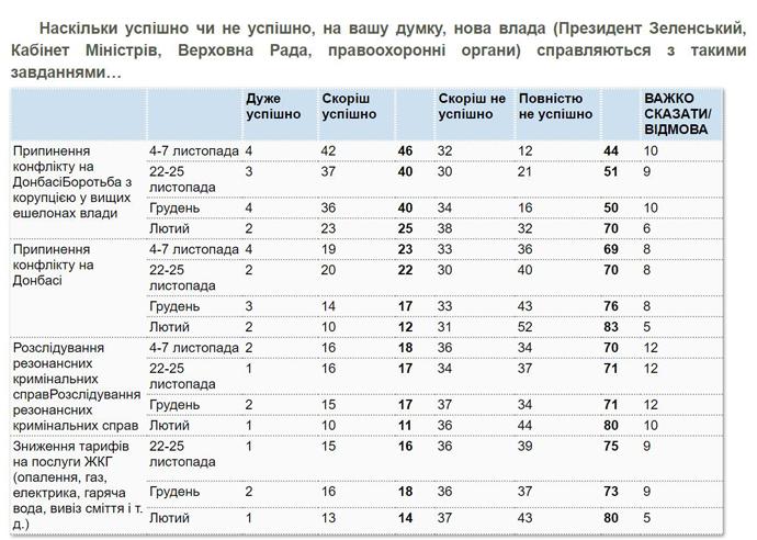 83% українців вважають, що боротьба з корупцією у владі неуспішна