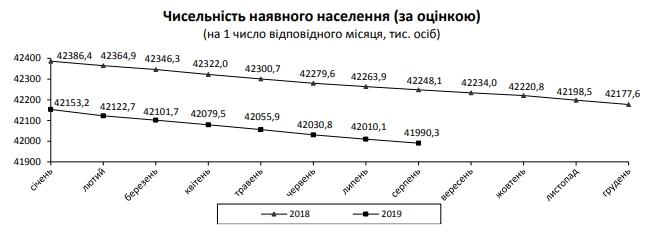 численность населения Украины