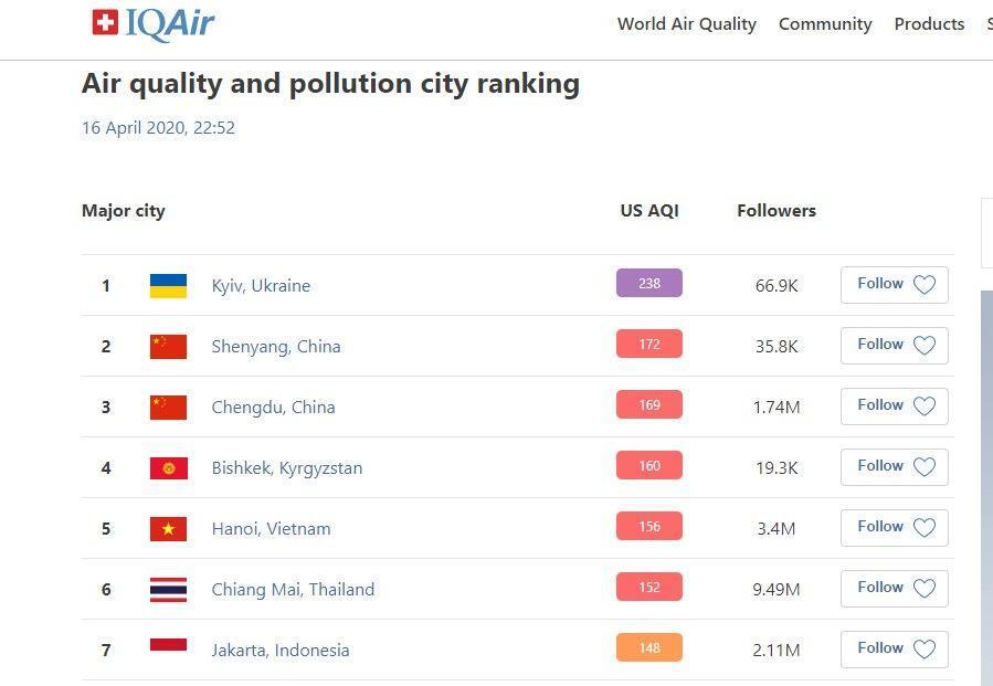 Киев стал первым в антирейтинге городов мира по уровню загрязнения воздуха