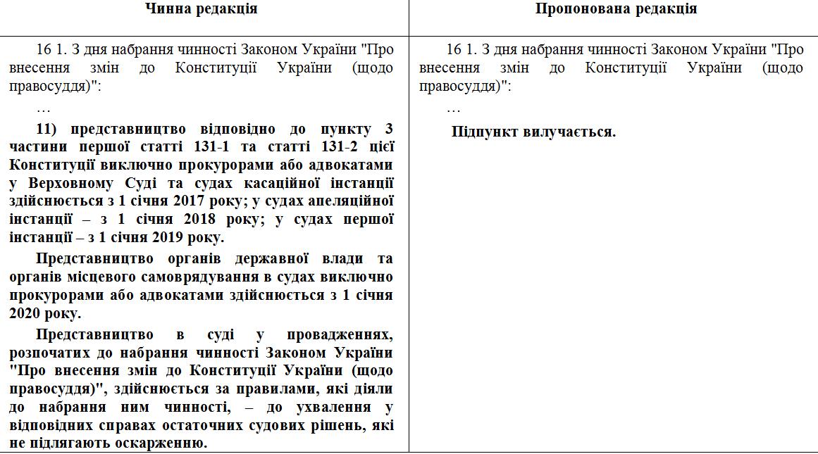 поправки в Конституцию об отмене адвокатской монополии
