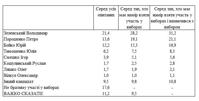 Зеленский теряет рейтинг, а Порошенко догоняет