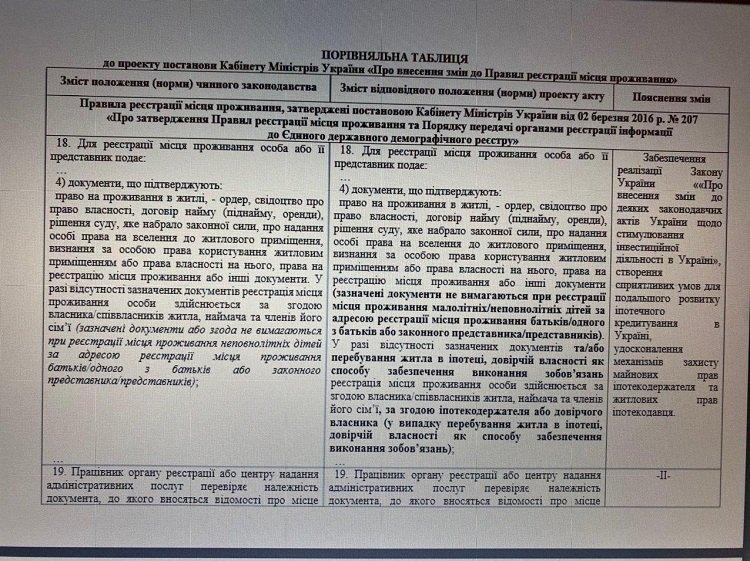 Кабмин Шмыгаля изменил правила прописки