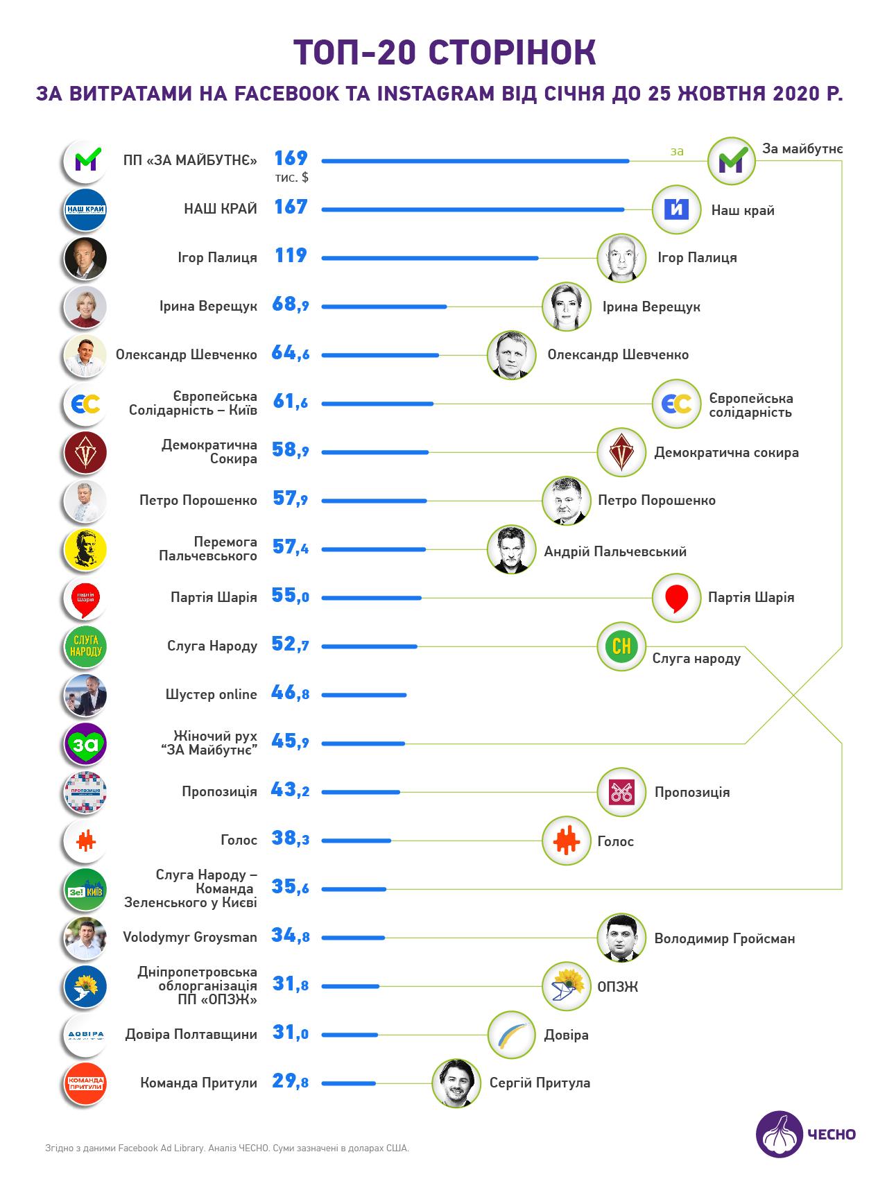 Партія Коломойського За майбутнє витратили на просування у FB майже 5 мільйонів