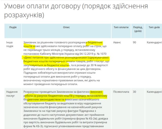 Як голова Укравтодору Олександр Кубраков краде гроші українців і при цьому грає в дурня