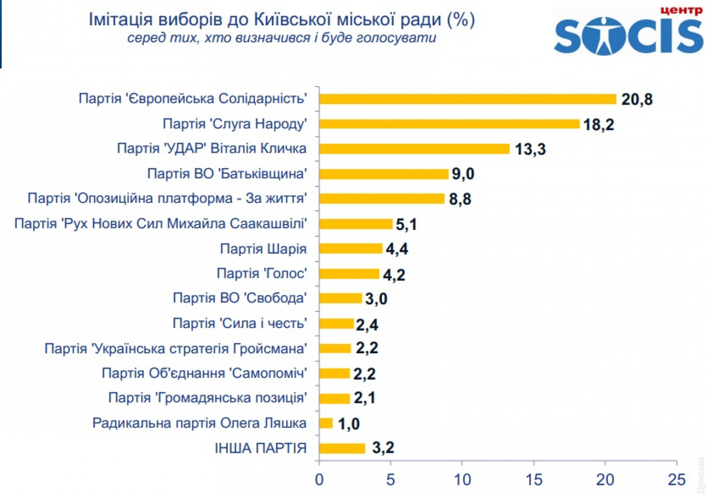 Выборы в Киевсовет