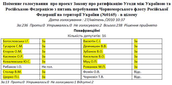 Вони здали Крим. Поіменний список. Хто відповість за Харківські угоди?