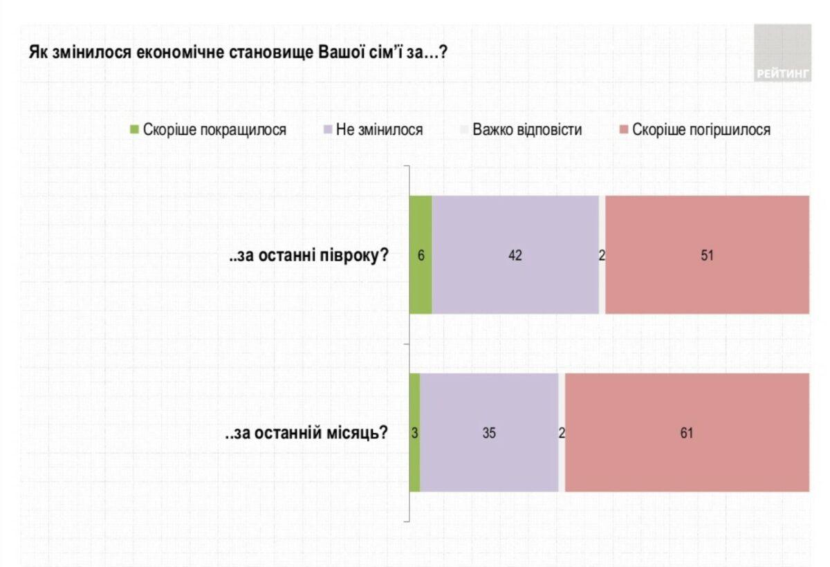 украинцев обеднели за последние полгода правления Зеленского